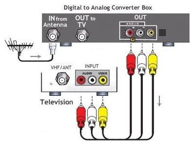 Digital TV Converter Box - RCA connection