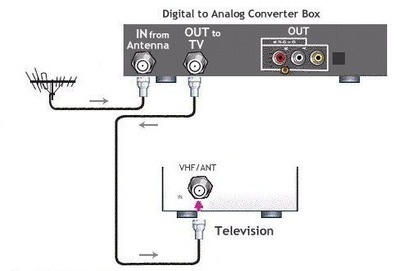 how to connect shaw box to tv
