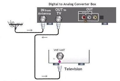 Digital TV Converter Box - RF Connection